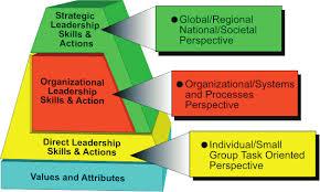Levels of Leadership